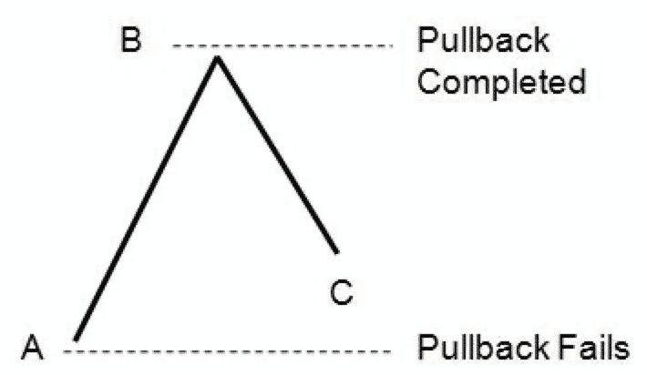 Trade pullbacks main areas