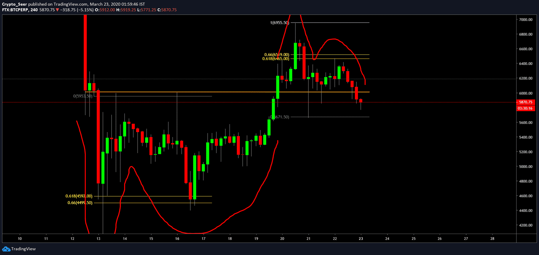 Trade pullbacks from GP to GP on the H4 timeframe