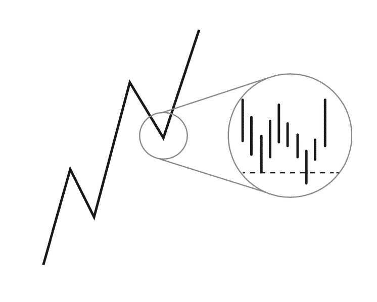 Trade pullbacks with confluence