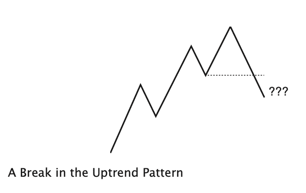 A break in market structure of an uptrend