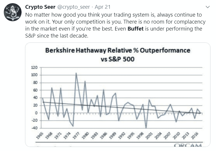 A Graph Showing Warren Buffet Underperforming the S&P 500