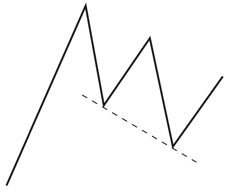 Trade pullbacks with sloping support