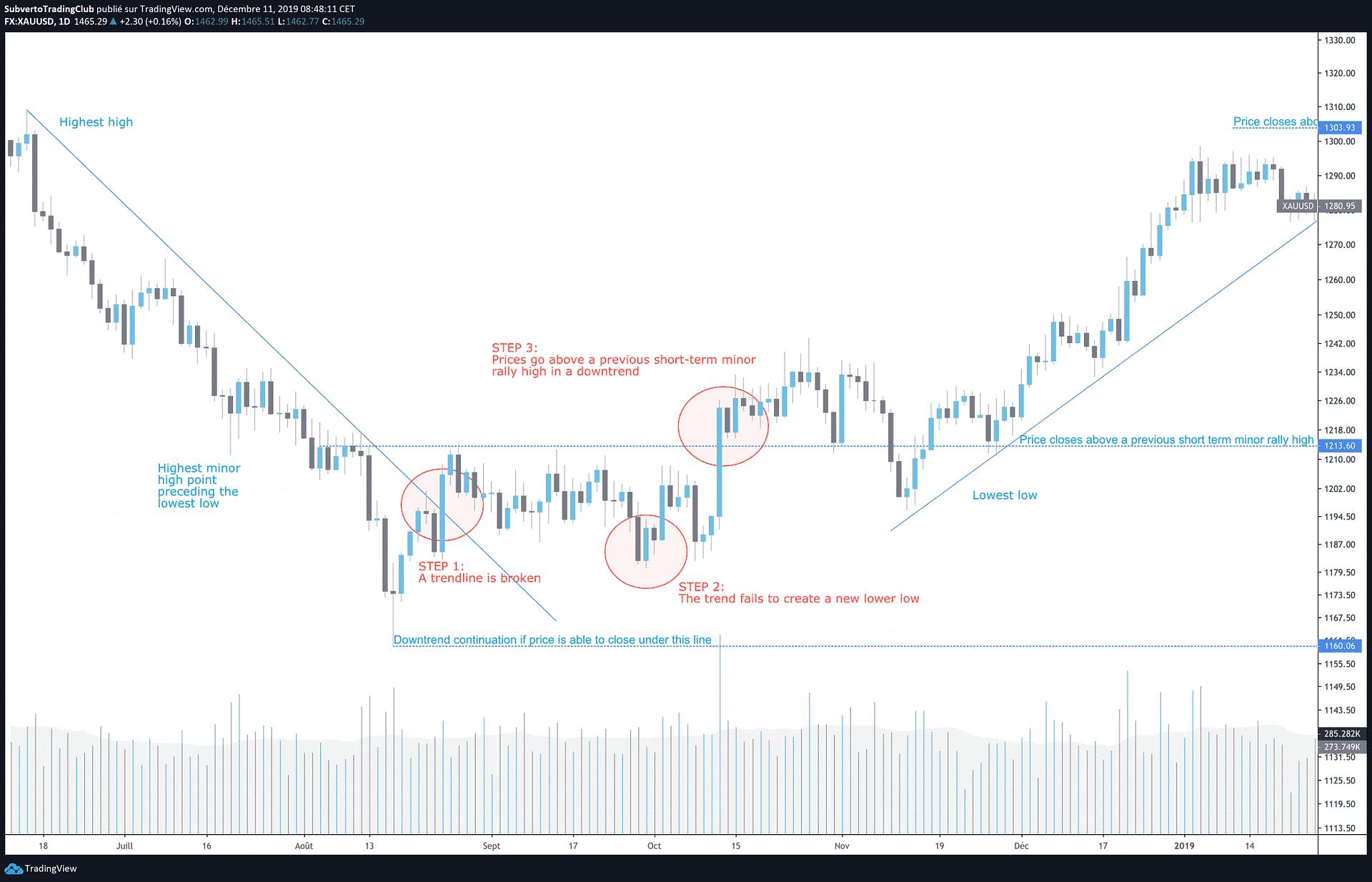 Vic SPERANDEO downtrend trend reversal step by step 1 2 3