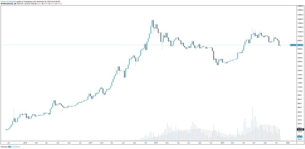 bitcoin long term through a log chart