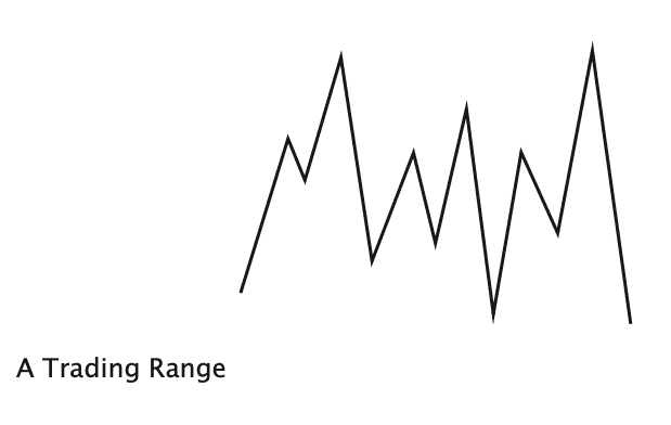 A trading range