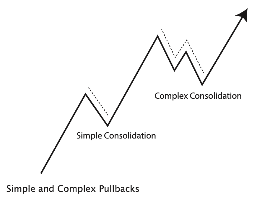 trade pullbacks simple and complex