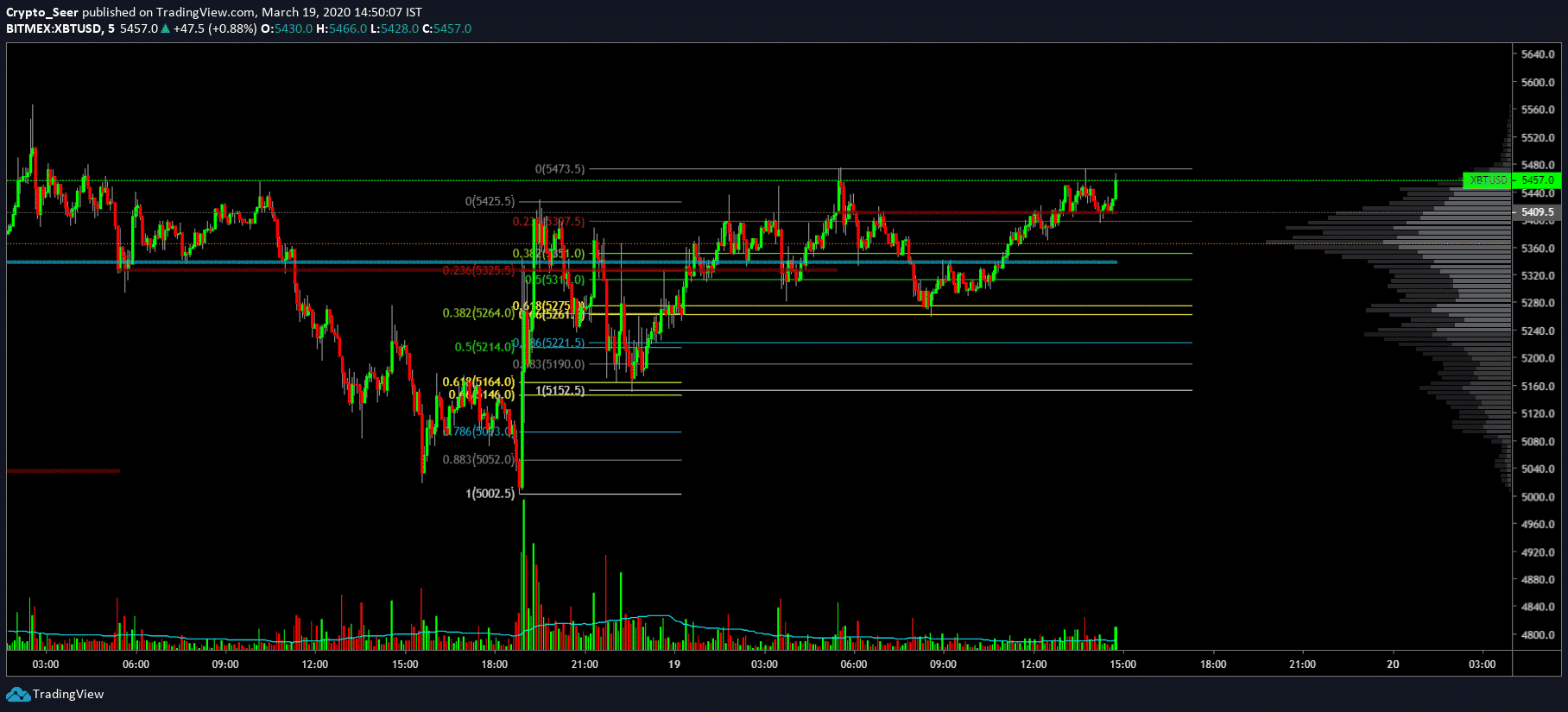 Trade pullbacks GP everywhere on the 5 minutes chart