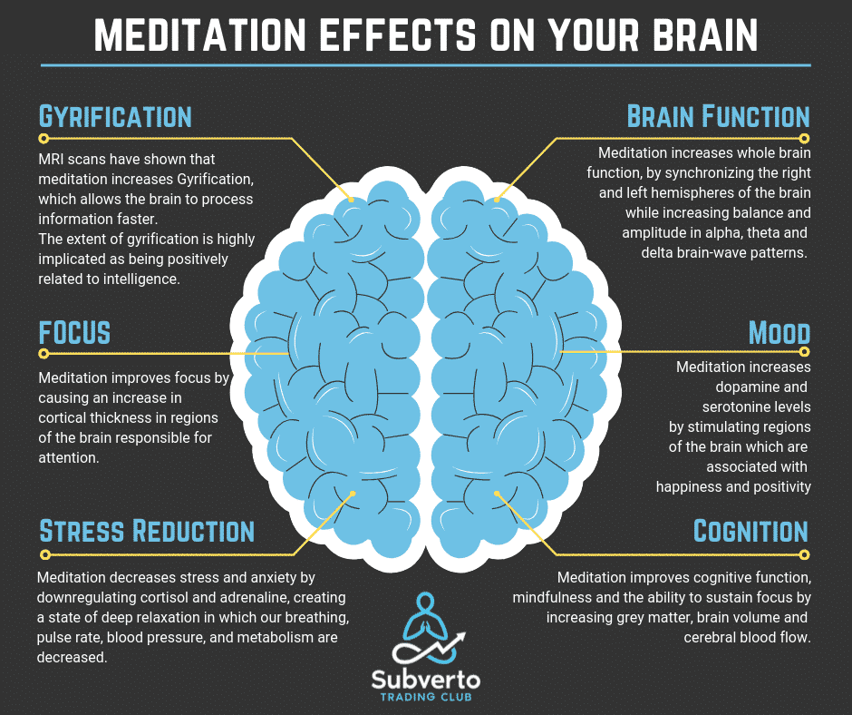 The effects of meditation on the brain subverto