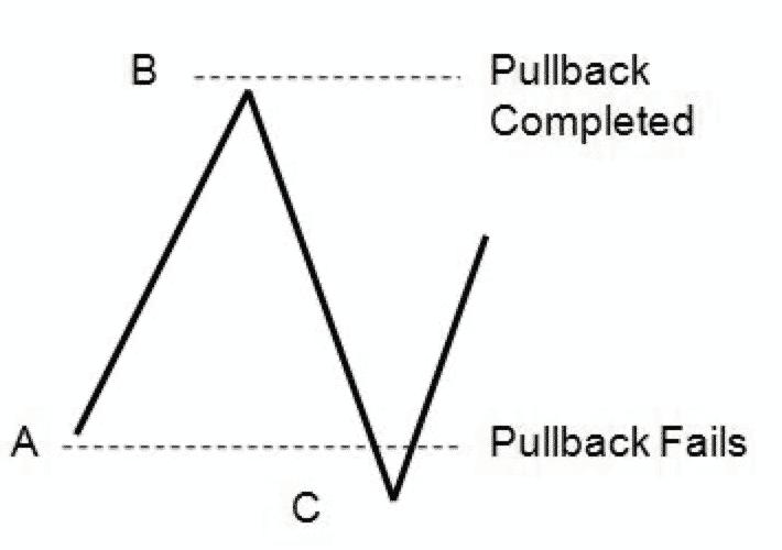 When a failed pullback fail