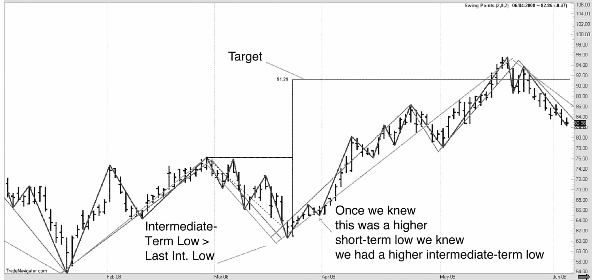 Defining a trading target using market structure only