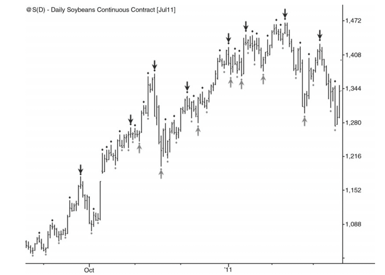 Market structure and price action Intermediate High and Low